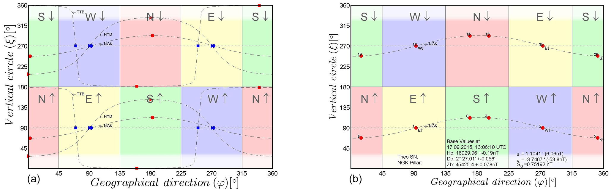 GI - Numerical evaluation of magnetic absolute measurements