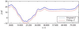 https://www.geosci-instrum-method-data-syst.net/7/189/2018/gi-7-189-2018-f03