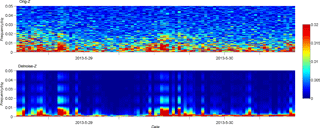 https://www.geosci-instrum-method-data-syst.net/7/189/2018/gi-7-189-2018-f06