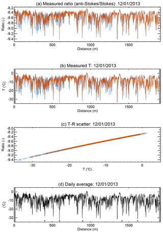 https://www.geosci-instrum-method-data-syst.net/7/223/2018/gi-7-223-2018-f04