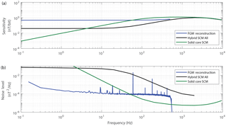 https://www.geosci-instrum-method-data-syst.net/7/265/2018/gi-7-265-2018-f12