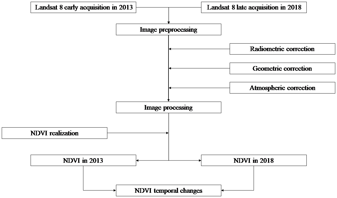 GI - Consideration of NDVI thematic changes in density
