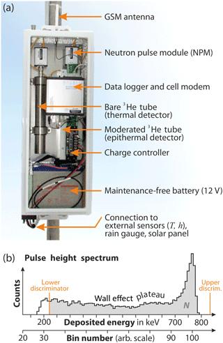 https://www.geosci-instrum-method-data-syst.net/7/83/2018/gi-7-83-2018-f01