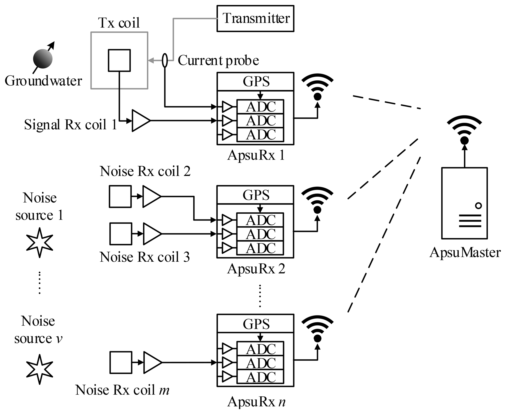 8e492ff0580 GI - Apsu: a wireless multichannel receiver system for surface ...