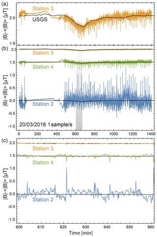 https://www.geosci-instrum-method-data-syst.net/8/129/2019/gi-8-129-2019-f04