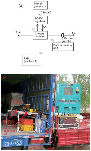 https://www.geosci-instrum-method-data-syst.net/8/139/2019/gi-8-139-2019-f01