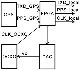 https://www.geosci-instrum-method-data-syst.net/8/139/2019/gi-8-139-2019-f04