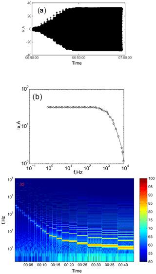 https://www.geosci-instrum-method-data-syst.net/8/139/2019/gi-8-139-2019-f07