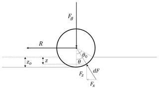 https://www.geosci-instrum-method-data-syst.net/8/149/2019/gi-8-149-2019-f01