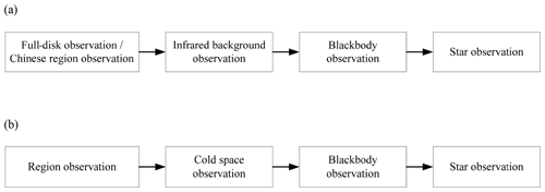 https://www.geosci-instrum-method-data-syst.net/8/161/2019/gi-8-161-2019-f04