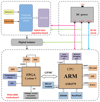 GI - Development of a distributed hybrid seismic–electrical data