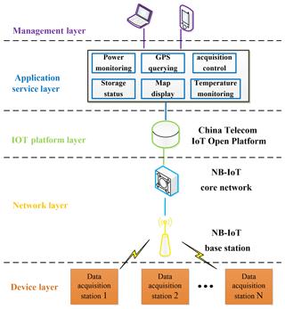 https://www.geosci-instrum-method-data-syst.net/8/177/2019/gi-8-177-2019-f07
