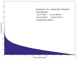 https://www.geosci-instrum-method-data-syst.net/8/177/2019/gi-8-177-2019-f09