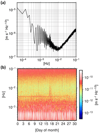https://www.geosci-instrum-method-data-syst.net/8/197/2019/gi-8-197-2019-f01