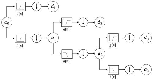 https://www.geosci-instrum-method-data-syst.net/8/197/2019/gi-8-197-2019-f02