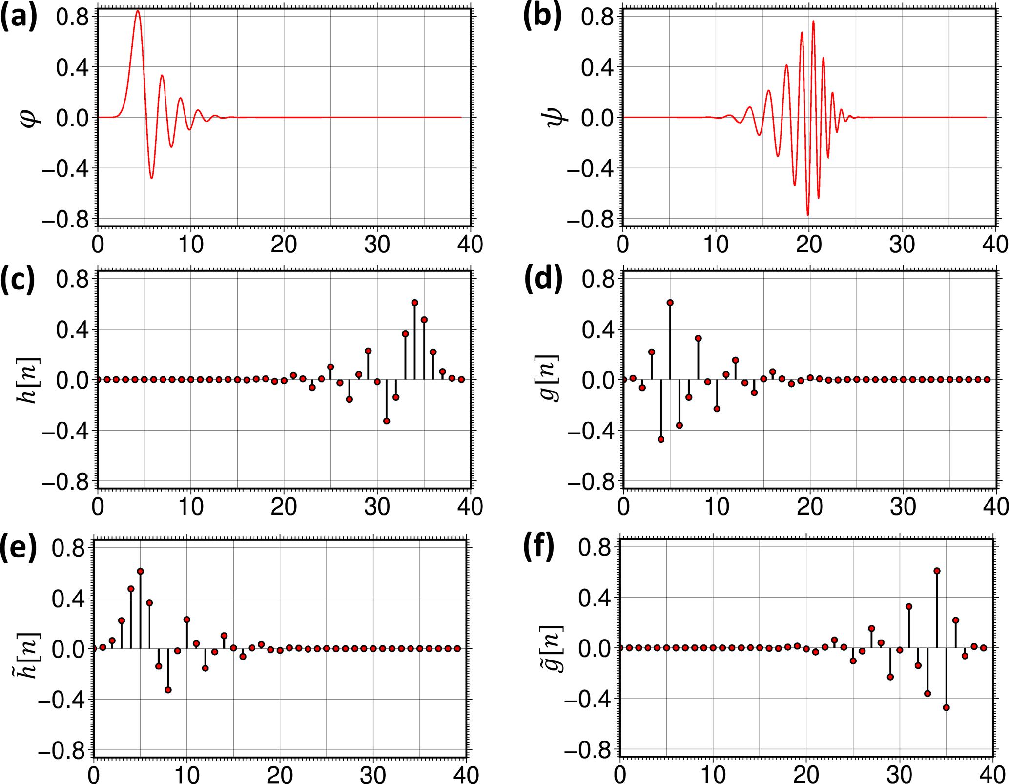 GI - Multiresolution wavelet analysis applied to GRACE range
