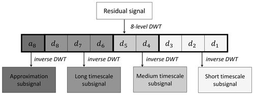 https://www.geosci-instrum-method-data-syst.net/8/197/2019/gi-8-197-2019-f04