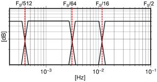 https://www.geosci-instrum-method-data-syst.net/8/197/2019/gi-8-197-2019-f05