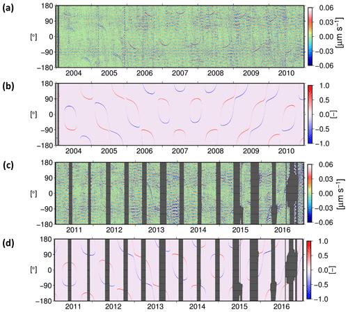 https://www.geosci-instrum-method-data-syst.net/8/197/2019/gi-8-197-2019-f11