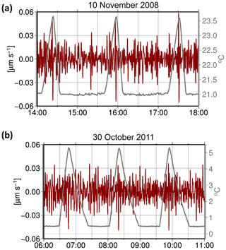 https://www.geosci-instrum-method-data-syst.net/8/197/2019/gi-8-197-2019-f12