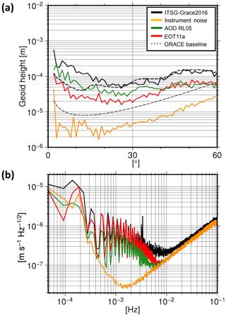 https://www.geosci-instrum-method-data-syst.net/8/197/2019/gi-8-197-2019-f13