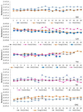 https://www.geosci-instrum-method-data-syst.net/8/21/2019/gi-8-21-2019-f02