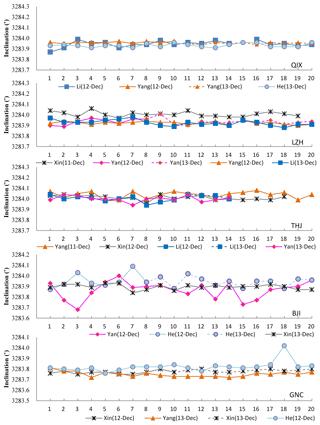 https://www.geosci-instrum-method-data-syst.net/8/21/2019/gi-8-21-2019-f03