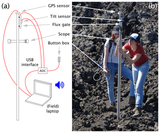 https://www.geosci-instrum-method-data-syst.net/8/217/2019/gi-8-217-2019-f01