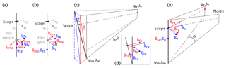 https://www.geosci-instrum-method-data-syst.net/8/217/2019/gi-8-217-2019-f02