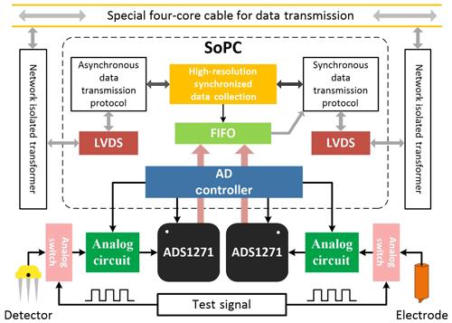 https://www.geosci-instrum-method-data-syst.net/8/241/2019/gi-8-241-2019-f02