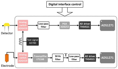 https://www.geosci-instrum-method-data-syst.net/8/241/2019/gi-8-241-2019-f03
