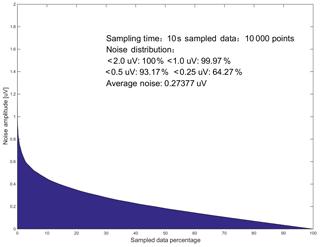 https://www.geosci-instrum-method-data-syst.net/8/241/2019/gi-8-241-2019-f10