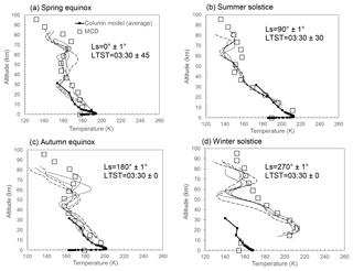 https://www.geosci-instrum-method-data-syst.net/8/251/2019/gi-8-251-2019-f06
