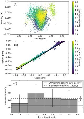 https://www.geosci-instrum-method-data-syst.net/9/1/2020/gi-9-1-2020-f03