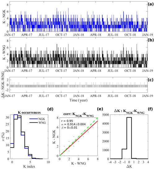 https://www.geosci-instrum-method-data-syst.net/9/105/2020/gi-9-105-2020-f02