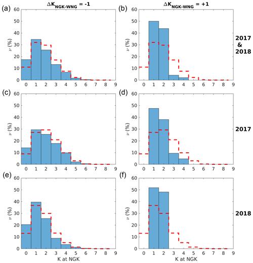https://www.geosci-instrum-method-data-syst.net/9/105/2020/gi-9-105-2020-f03