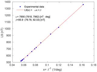 https://www.geosci-instrum-method-data-syst.net/9/105/2020/gi-9-105-2020-f08