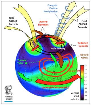 https://www.geosci-instrum-method-data-syst.net/9/153/2020/gi-9-153-2020-f01