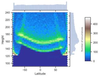 https://www.geosci-instrum-method-data-syst.net/9/153/2020/gi-9-153-2020-f15