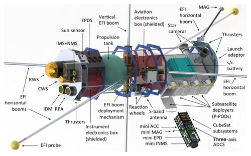 https://www.geosci-instrum-method-data-syst.net/9/153/2020/gi-9-153-2020-f19