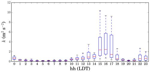 https://www.geosci-instrum-method-data-syst.net/9/193/2020/gi-9-193-2020-f06