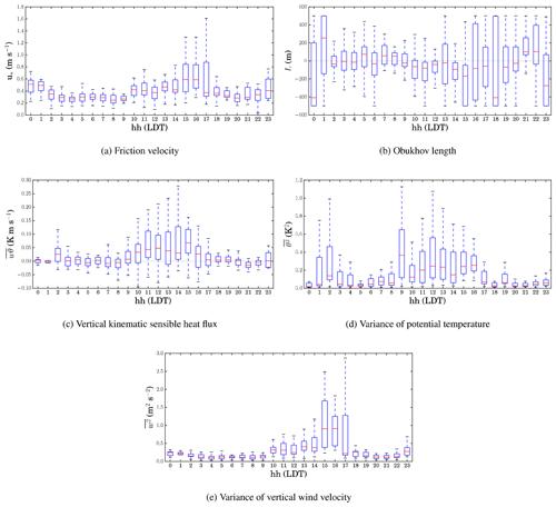 https://www.geosci-instrum-method-data-syst.net/9/193/2020/gi-9-193-2020-f07