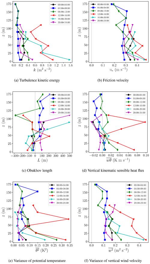 https://www.geosci-instrum-method-data-syst.net/9/193/2020/gi-9-193-2020-f08