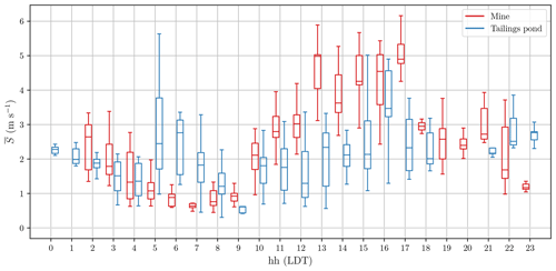 https://www.geosci-instrum-method-data-syst.net/9/193/2020/gi-9-193-2020-f12