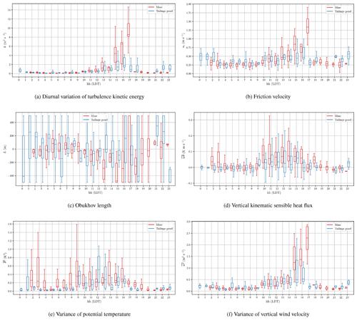 https://www.geosci-instrum-method-data-syst.net/9/193/2020/gi-9-193-2020-f13