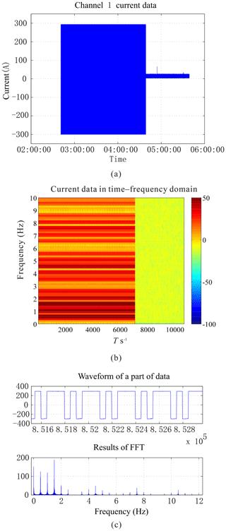https://www.geosci-instrum-method-data-syst.net/9/69/2020/gi-9-69-2020-f01