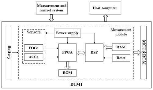https://www.geosci-instrum-method-data-syst.net/9/79/2020/gi-9-79-2020-f04