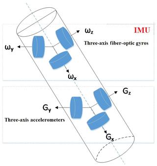 https://www.geosci-instrum-method-data-syst.net/9/79/2020/gi-9-79-2020-f05